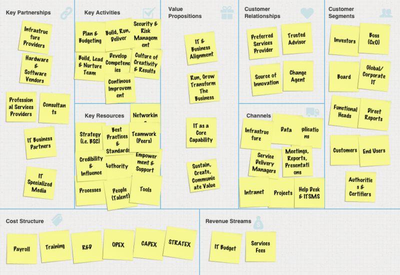 CIO Business Model Canvas - Business Model Innovation Hub