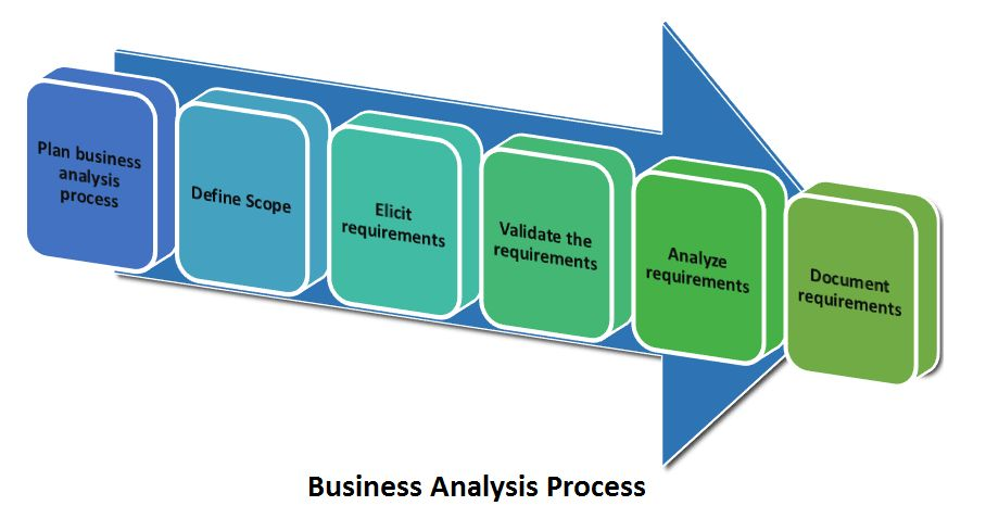 Learn how to do 'Business Analysis' in 6 Processes | The Business ...