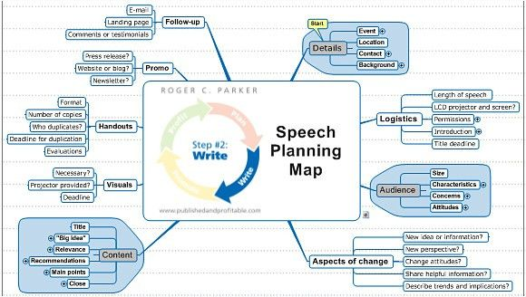 MindManager template for authors writing a speech to promote their ...