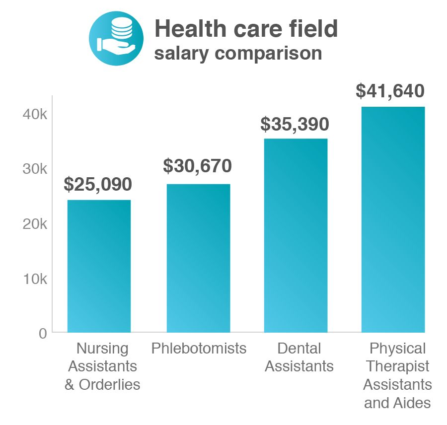 Medical Assistant Salary | What You'll Earn on the Job