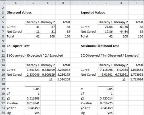 Independence Testing using Chi-Square | Real Statistics Using Excel