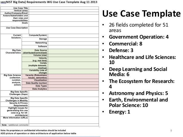 Multi-faceted Classification of Big Data Use Cases and Proposed Archi…
