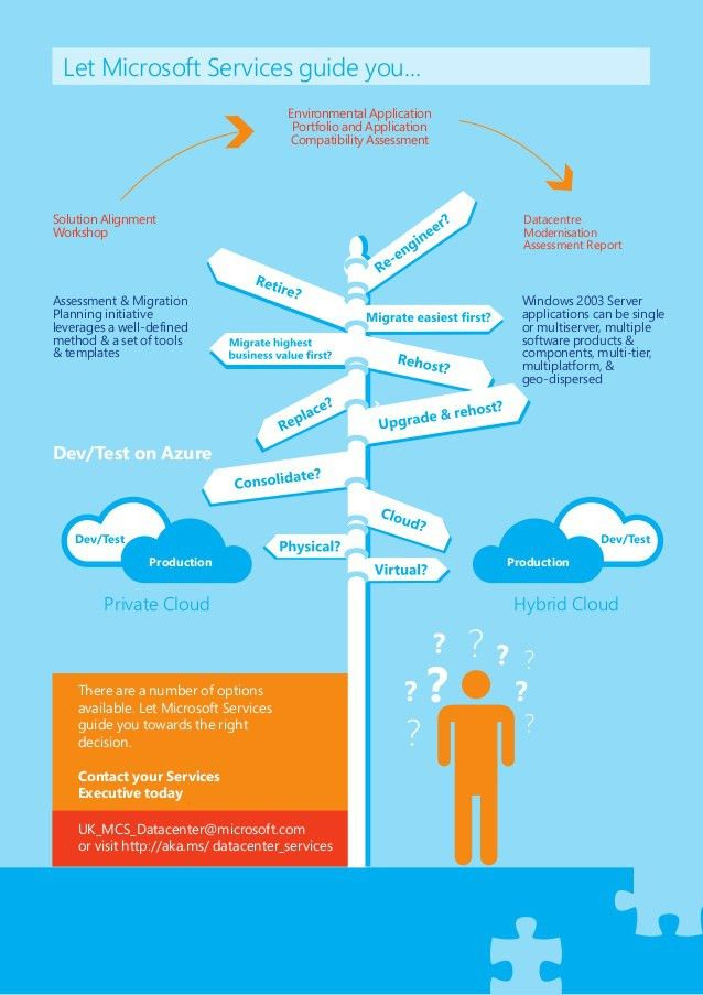 Windows Server 2003 End of Support (Infographic)