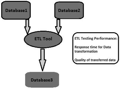 ETL Testing Quick Guide