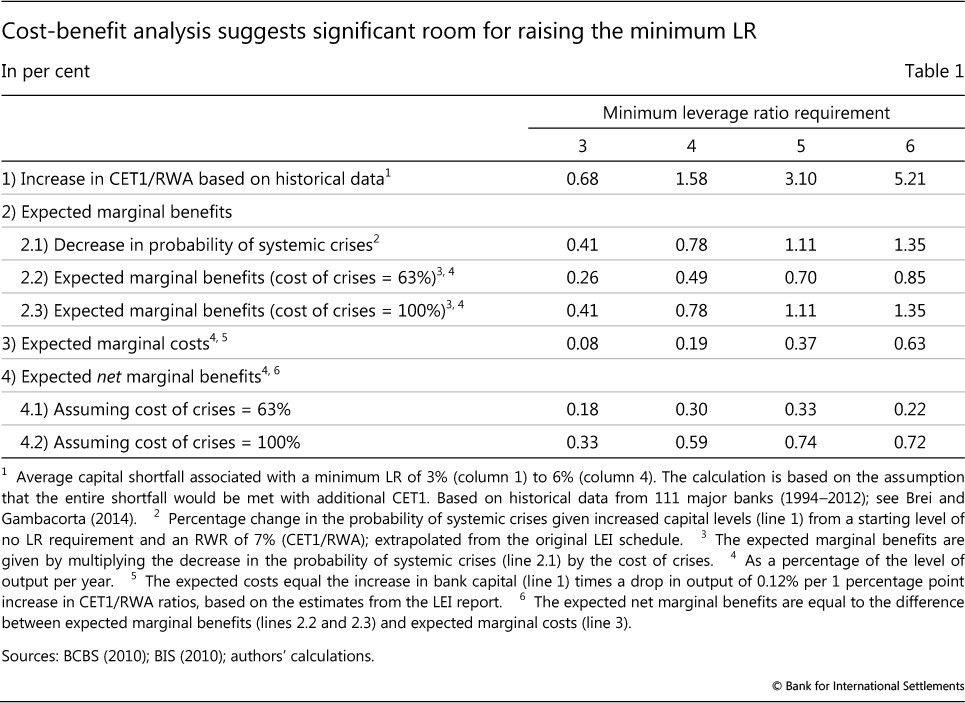 Calibrating the leverage ratio