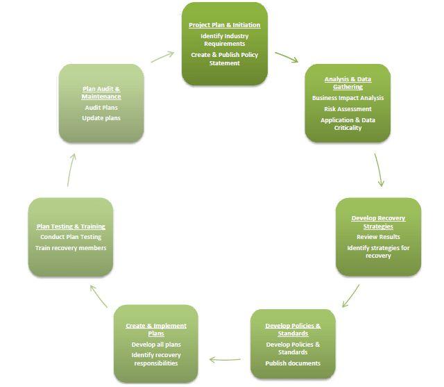Enterprise Business Continuity Plan Template | Impact Analysis ...