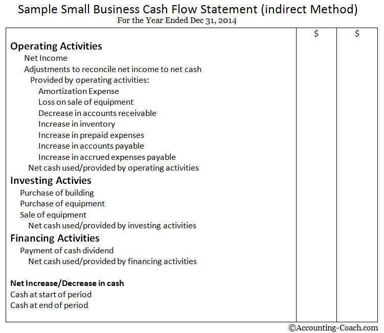 Cash Flow Statement | Statement of Cash Flows – An Easy Approach ...
