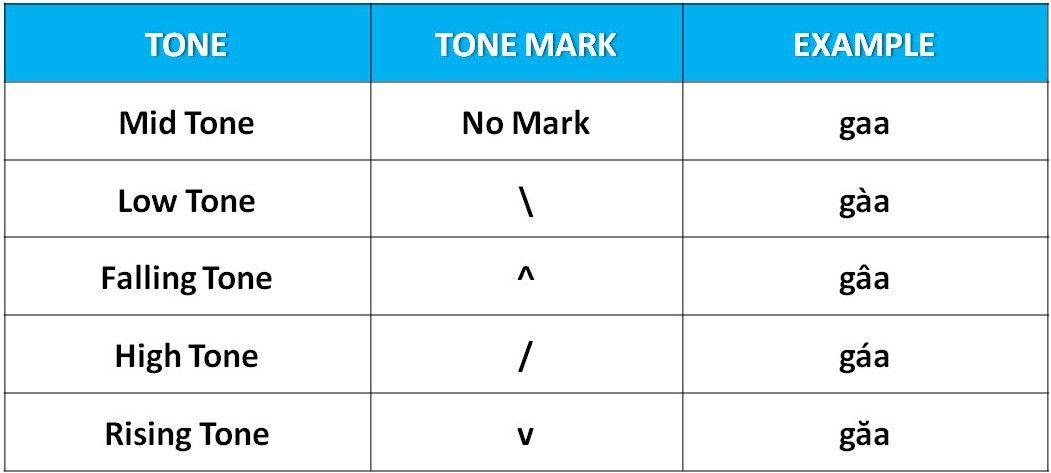 Thai Tone Marks Chart