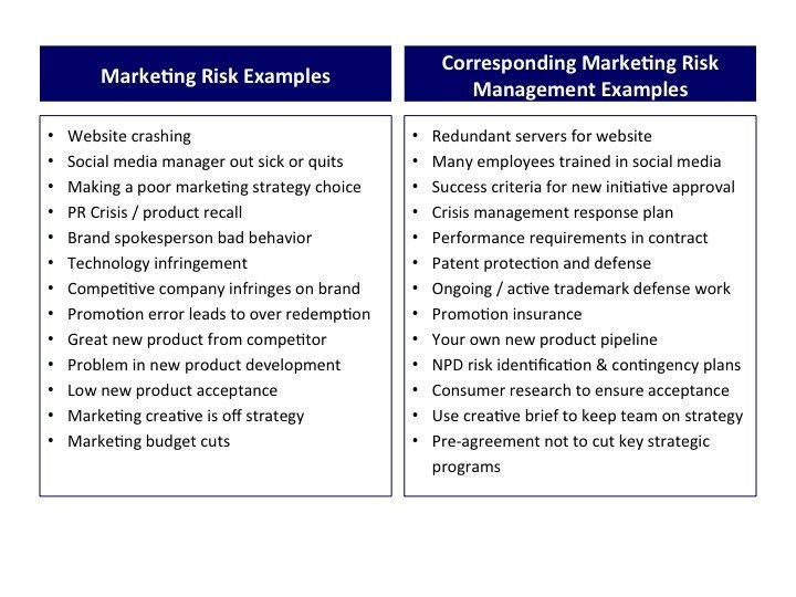 "Protect Yourself from Marketing Risk"" by @GrowthSpring"