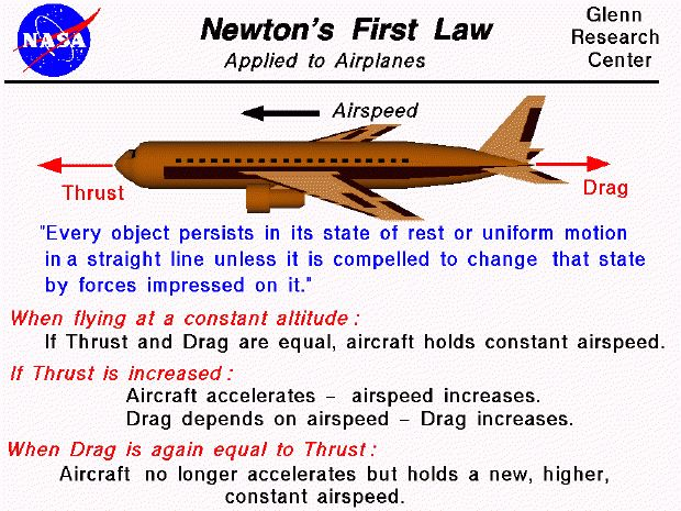 Newton's First Law Applied to an Aircraft