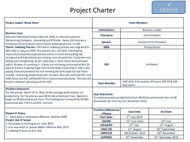 Example of Six Sigma Project Charter on productivity improvement