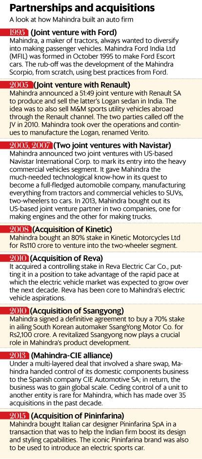Ford, Mahindra examine strategic alliance, 22 years after first ...