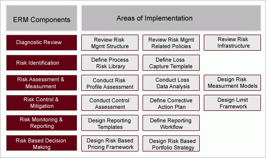 Enterprise Wide Risk Management Framework | Enterprise Wide Risk ...