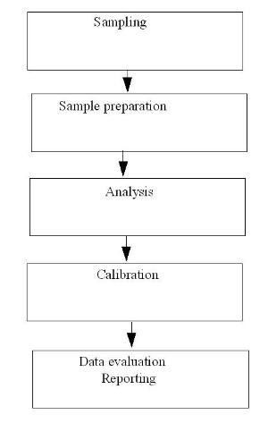 Validation of Analytical Methods and Procedures