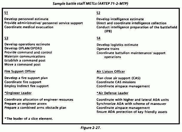 FM 25-101: Battle Focused Training - Chapter 2 Mission Essential ...