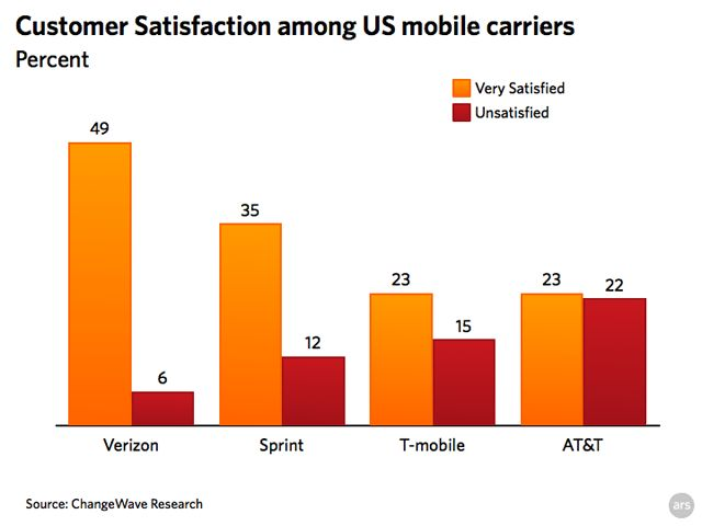 Customer service survey puts AT&T at bottom of carrier heap | Ars ...