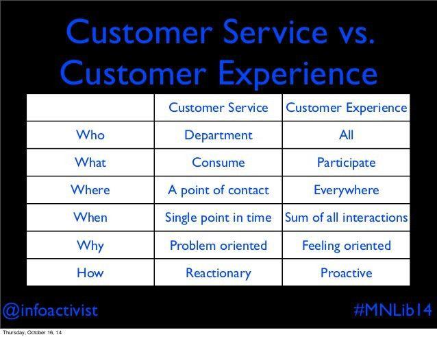 Customer service is dead