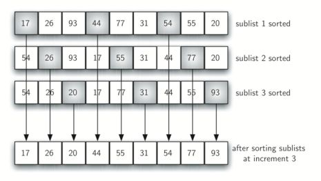 5.10. The Shell Sort — Problem Solving with Algorithms and Data ...