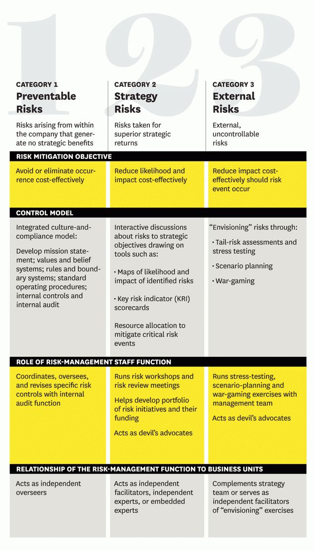 Managing Risks: A New Framework