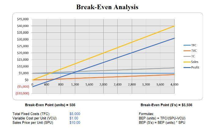 Free Break Even Analysis Templates | InvoiceBerry