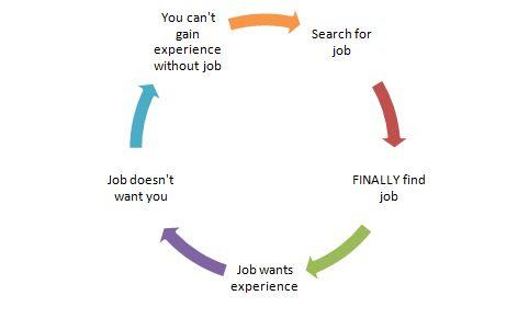 Can a tech support engineer get a job as a software developer? - Quora