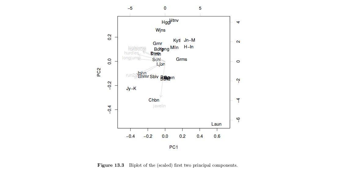data visualization - Interpretation of biplots in principal ...