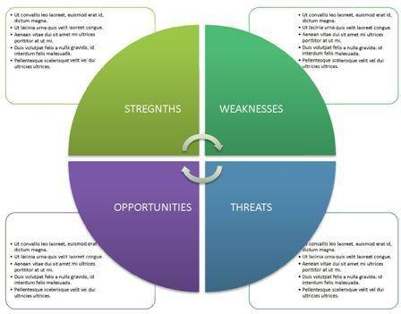 SWOT analysis template ppt 6 | SWOT Analysis Template PPT ...