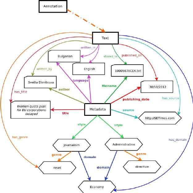 Example of the graph representation of corpus metadata.