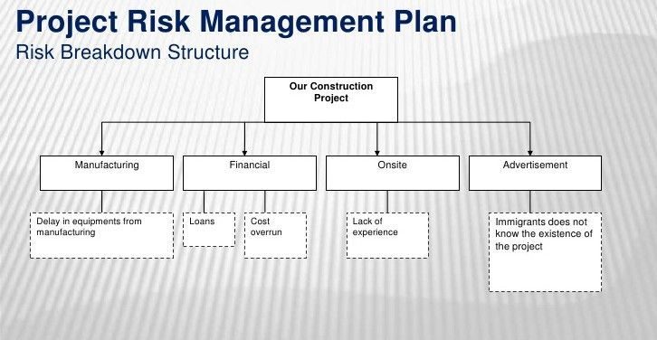 Risk Management Plan Template | cyberuse