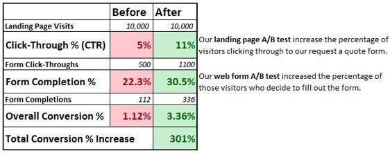 Web Form A/B Testing: How I Increased Form Fills by 37% | BFM
