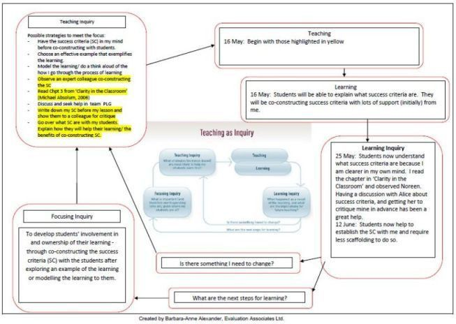 Inquiry example using the NZC diagram / Teaching as inquiry ...