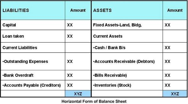 "Understanding ""Balance Sheet"" from Techies Mind 