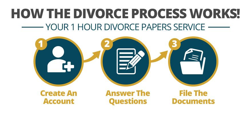 Online Divorce Papers | Online Divorce Forms