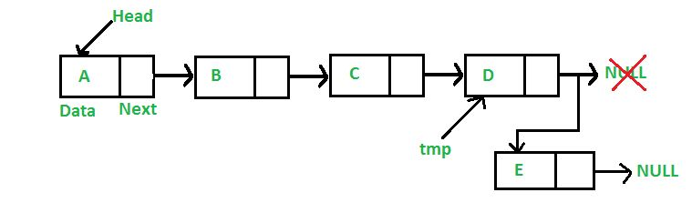 Linked List | Set 2 (Inserting a node) - GeeksforGeeks