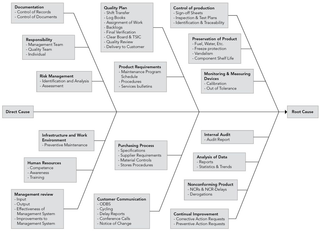 Processes to consider in Root Cause Analysis | Root Cause Analysis ...