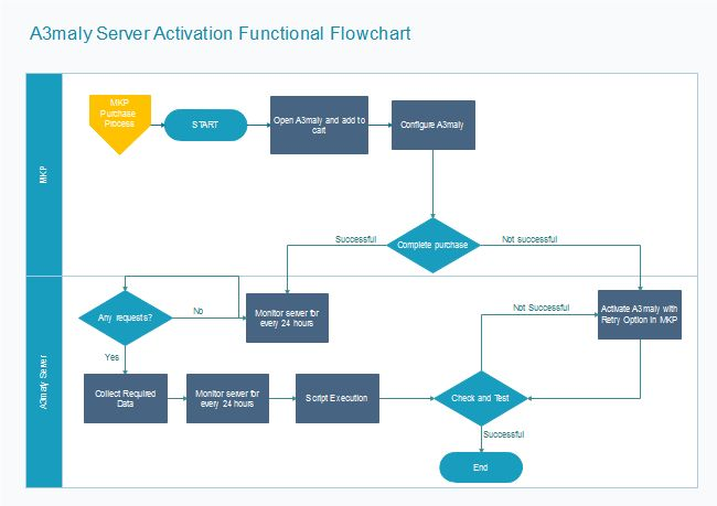 Server Activation Flowchart | Free Server Activation Flowchart ...