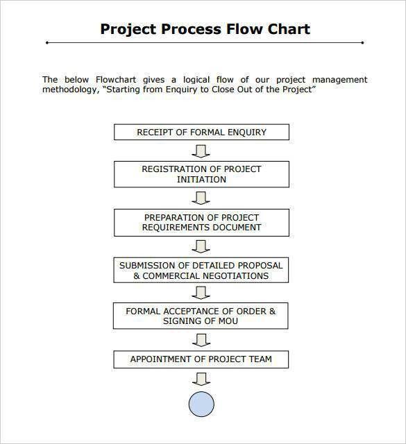 Flow Chart Template - 30+ Free Word, Excel, PDF | Free & Premium ...