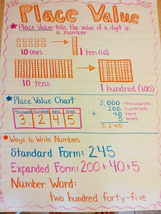 Place Value Anchor Chart More  Mak The Math    Anchor