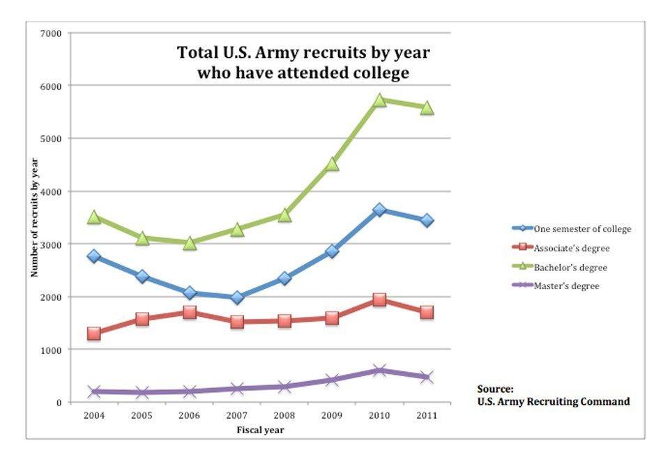 In weak economy, more college graduates enter the military ...