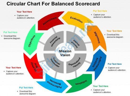 Circular Chart For Balanced Scorecard Flat Powerpoint Design ...