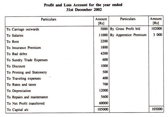 5 Profit And Loss Account Formats - Excel xlts