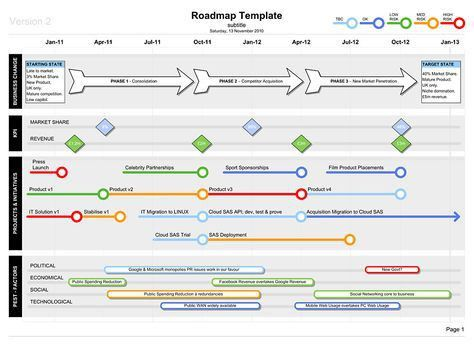 Roadmap Template with PEST | Business Documents UK | Roadmaps ...