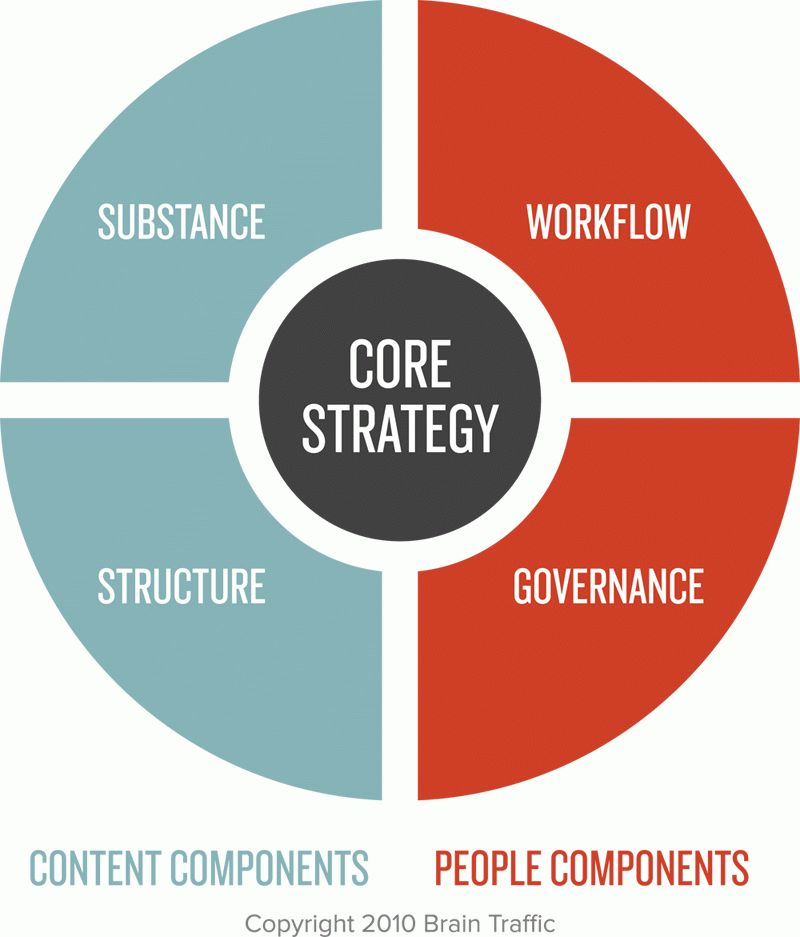 Dissecting Content Strategy and Strategists - Mashbout