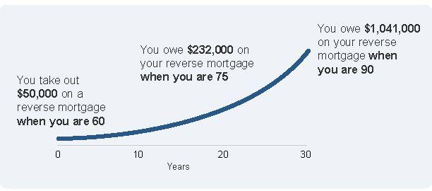 Reverse mortgages | ASIC's MoneySmart