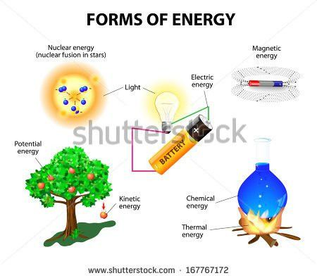 Kinetic Energy Stock Images, Royalty-Free Images & Vectors ...
