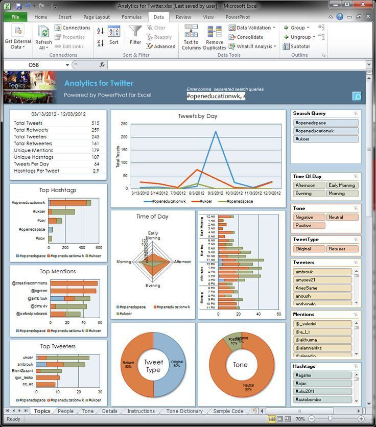 Best 25+ Project management dashboard ideas on Pinterest | Tes ...