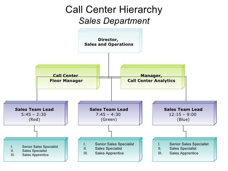 How to Run an Efficient Call Center from Scratch