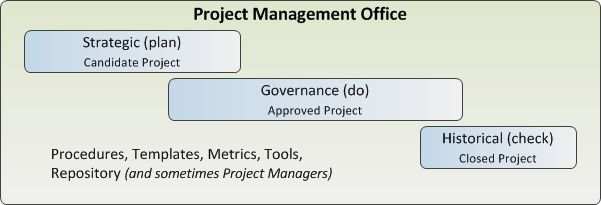 Three Roles of the Project Management Office - Project Management ...