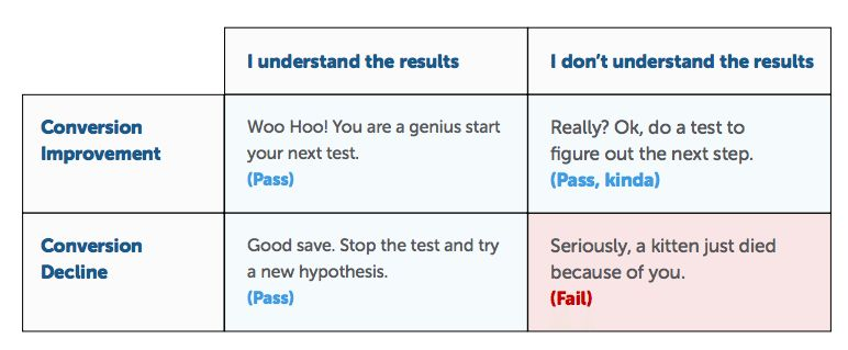 How to Perform an A/B Test on Your Website